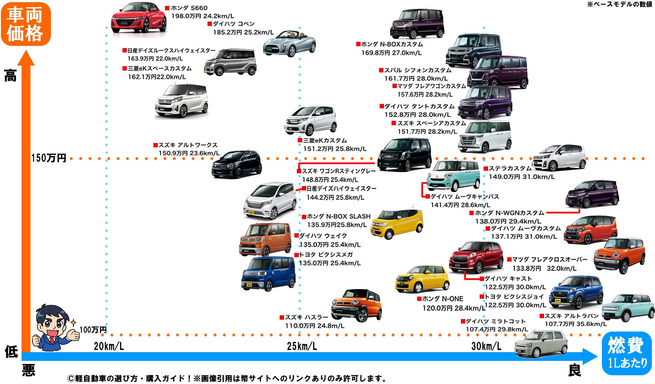 人気 軽 自動車